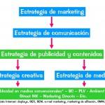 El branded content dentro de la estrategia de comunicación
