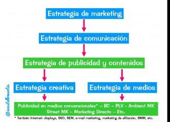 La estrategia de comunicación