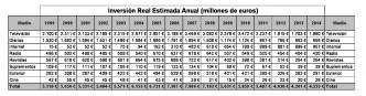 inversión publicitaria InfoAdex