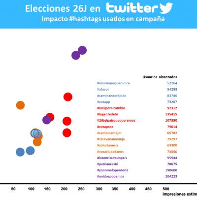 Elecciones 26J: ¿Quién tiene mayor influencia en redes sociales?